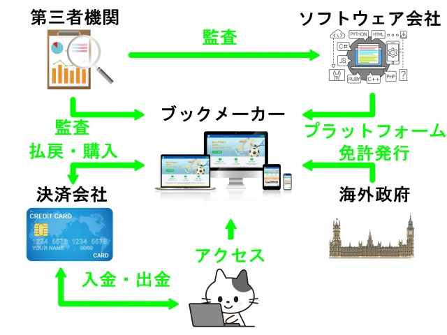 ブックメーカーの仕組み図。